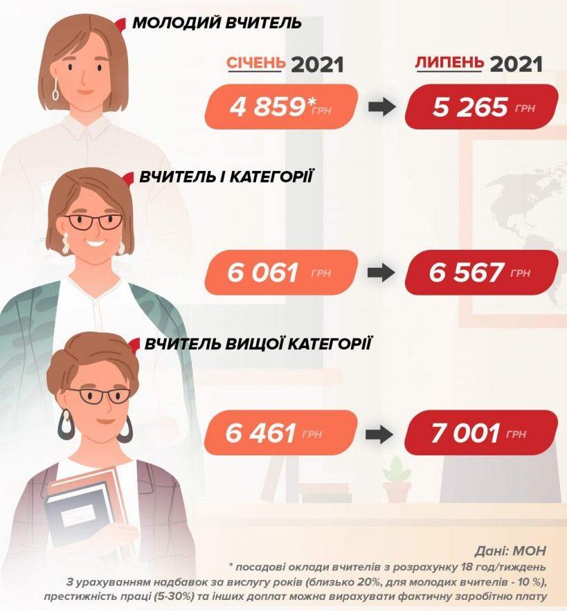 зарплата учителей на Украине